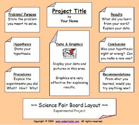 6th grade science fair research paper